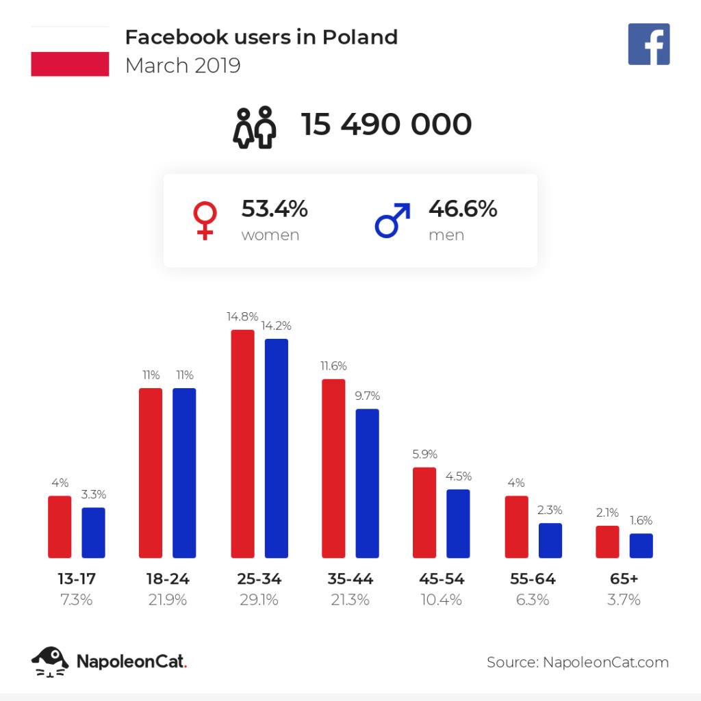Media społecznościowe - użytkownicy Facebooka